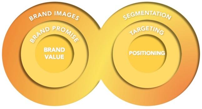 Brand_Marketing_graph